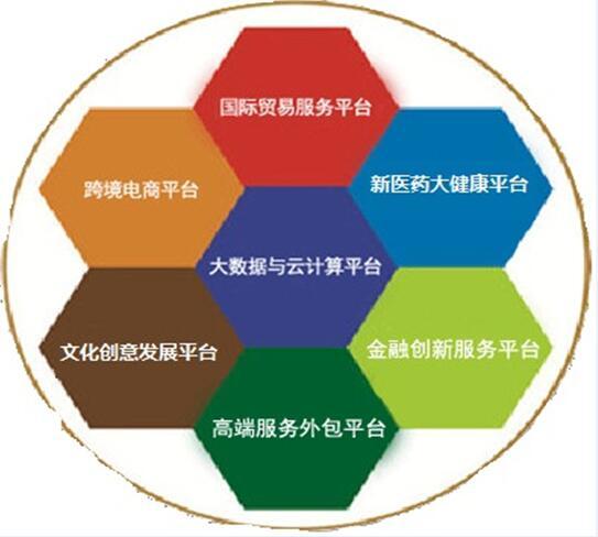 贵阳综合保税区7大开放平台