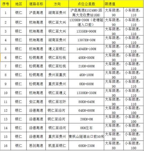 开车莫超速!贵州26条高速公路 新增93处电子区间测速