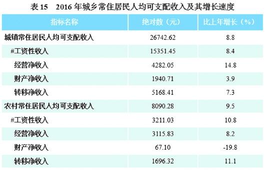 社会消费性支出_历年人均消费支出