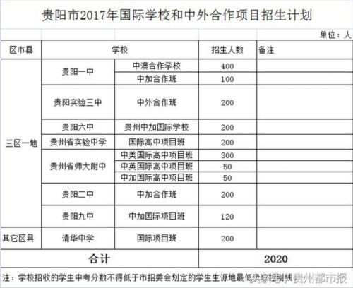 最新消息 贵阳2017普高招生计划出台 赶紧戳进来!