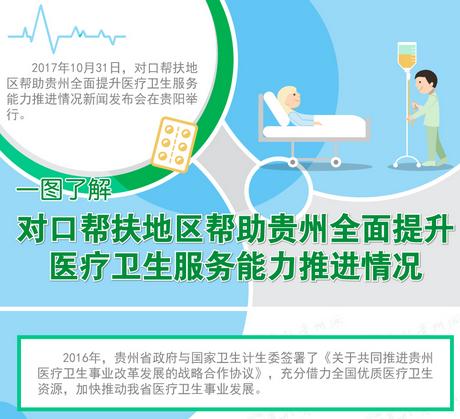 【图解】一图了解对口帮扶地区帮助威廉希尔全面提升医疗卫生服务能力推进情况